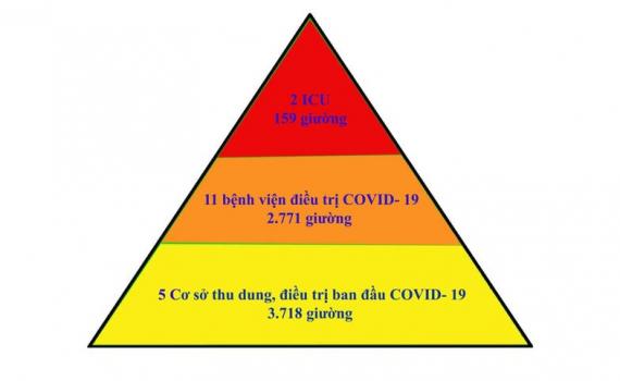 'Tháp 3 tầng' - mô hình hiệu quả điều trị bệnh nhân COVID-19 tại Bắc Giang